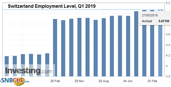 Switzerland Employment Level, Q1 2019