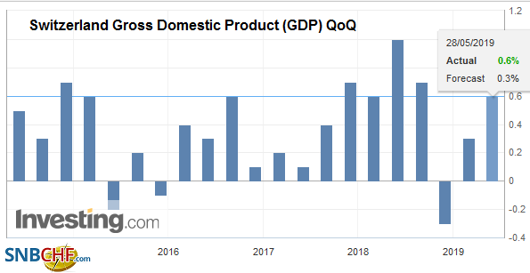 Switzerland Gross Domestic Product (GDP) QoQ, Q1 2019