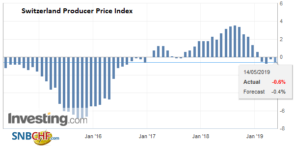 Switzerland Producer Price Index (PPI) YoY, April 2019