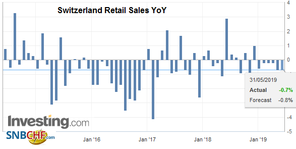 Switzerland Retail Sales YoY, April 2019