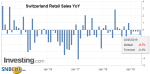 Switzerland Retail Sales YoY, March 2019