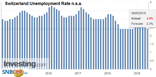 Switzerland Unemployment Rate n.s.a., April 2019