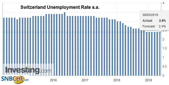 Switzerland Unemployment Rate s.a., April 2019