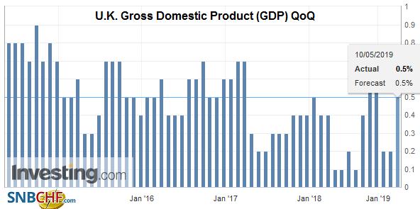 U.K. Gross Domestic Product (GDP) QoQ, Q1 2019