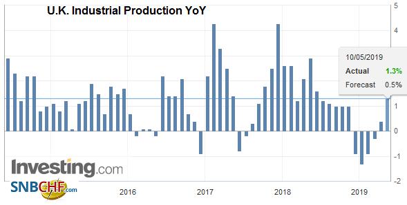 U.K. Industrial Production YoY, March 2019