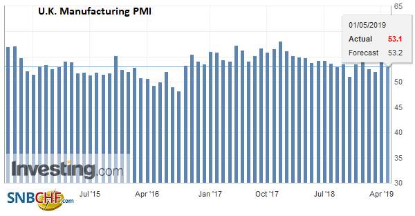 U.K. Manufacturing PMI, May 2019