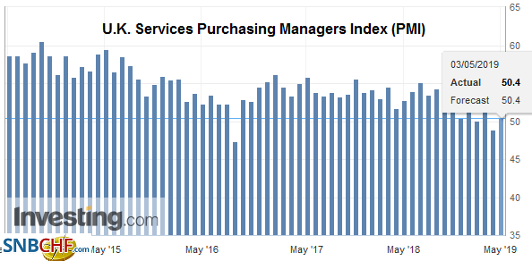 U.K. Services Purchasing Managers Index (PMI), April 2019