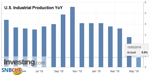 U.S. Industrial Production YoY, April 2019