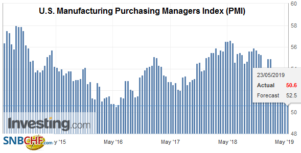 U.S. Manufacturing Purchasing Managers Index (PMI), May 2019