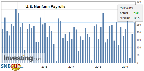 U.S. Nonfarm Payrolls, April 2019