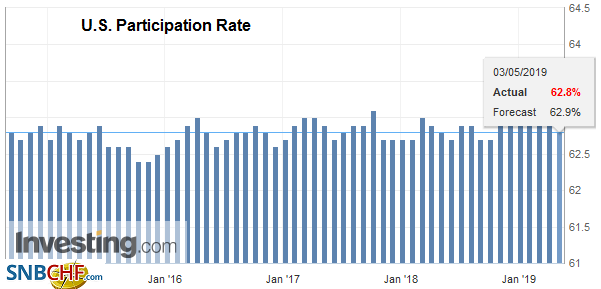U.S. Participation Rate, April 2019