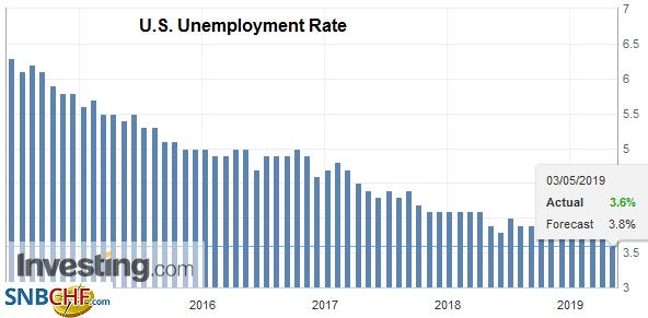 U.S. Unemployment Rate, April 2019