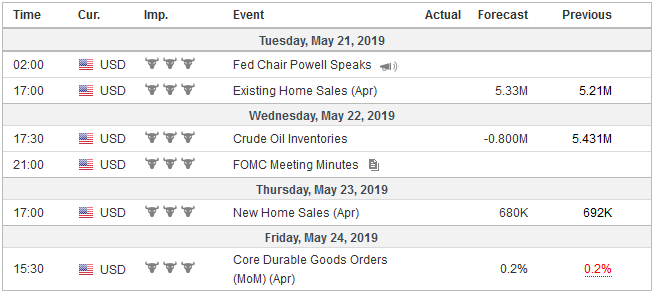Economic Events: United States, Week May 20