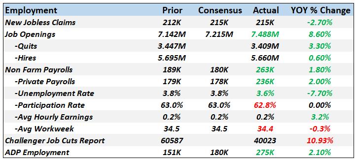 Monthly Macro Monitor: Economic Reports
