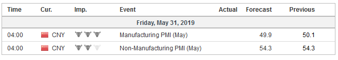 Economic Events: China, Week May 27