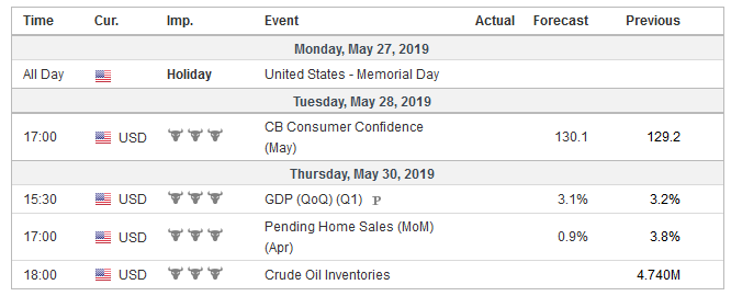 Economic Events: United States, Week May 27