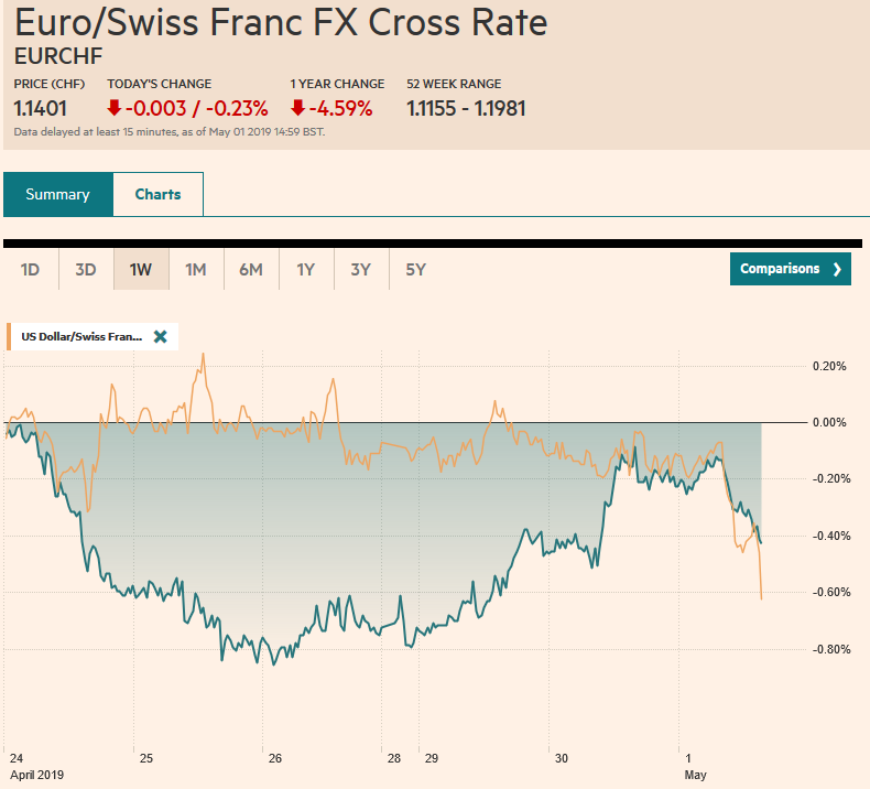 EUR/CHF and USD/CHF, May 01