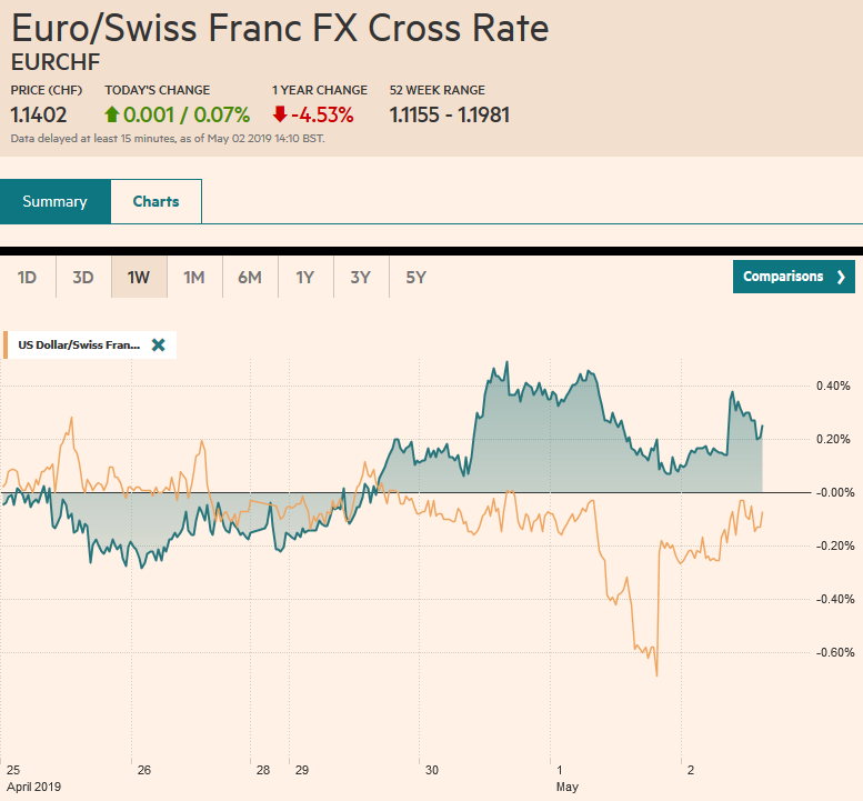 EUR/CHF and USD/CHF, May 02