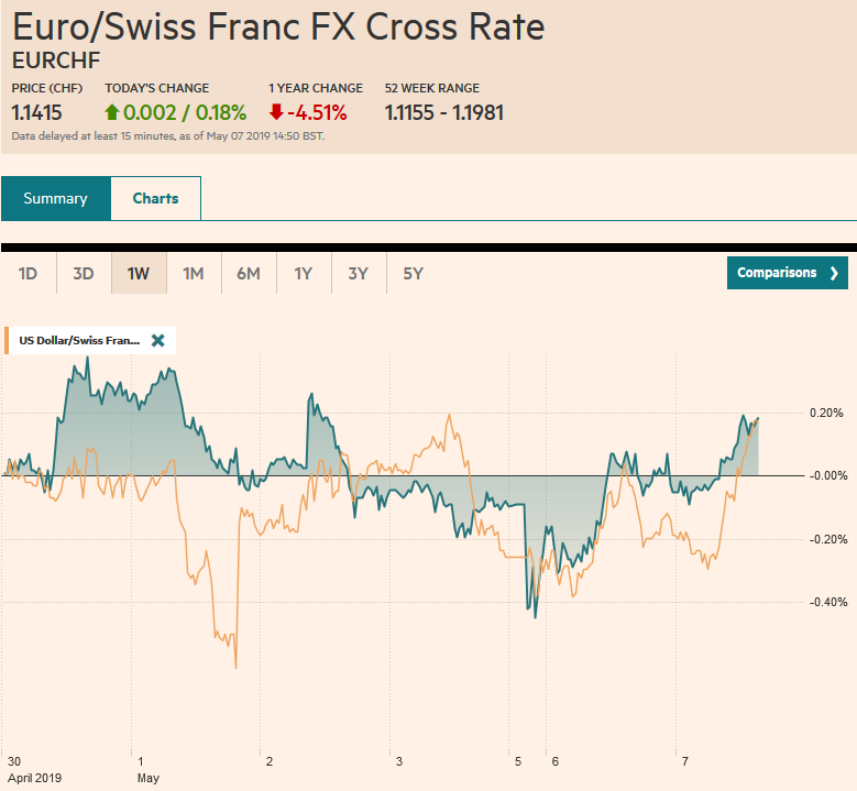 EUR/CHF and USD/CHF, May 07