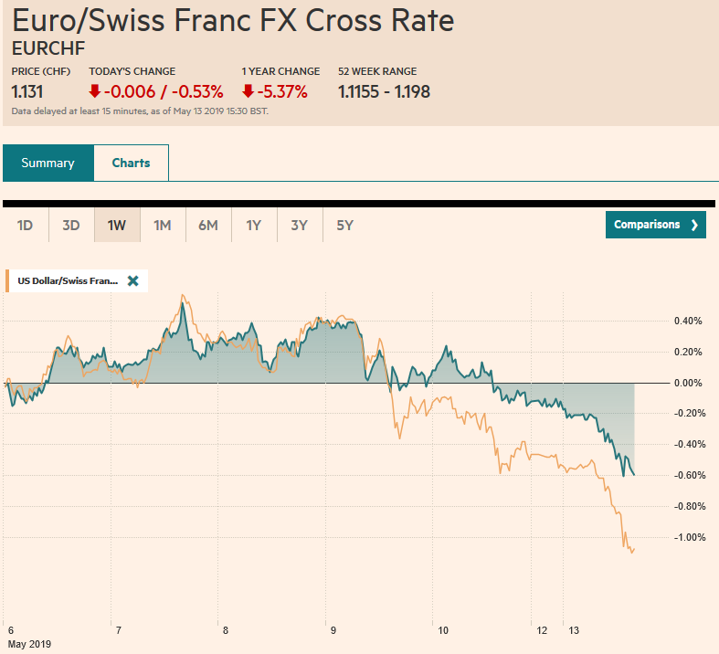 EUR/CHF and USD/CHF, May 13