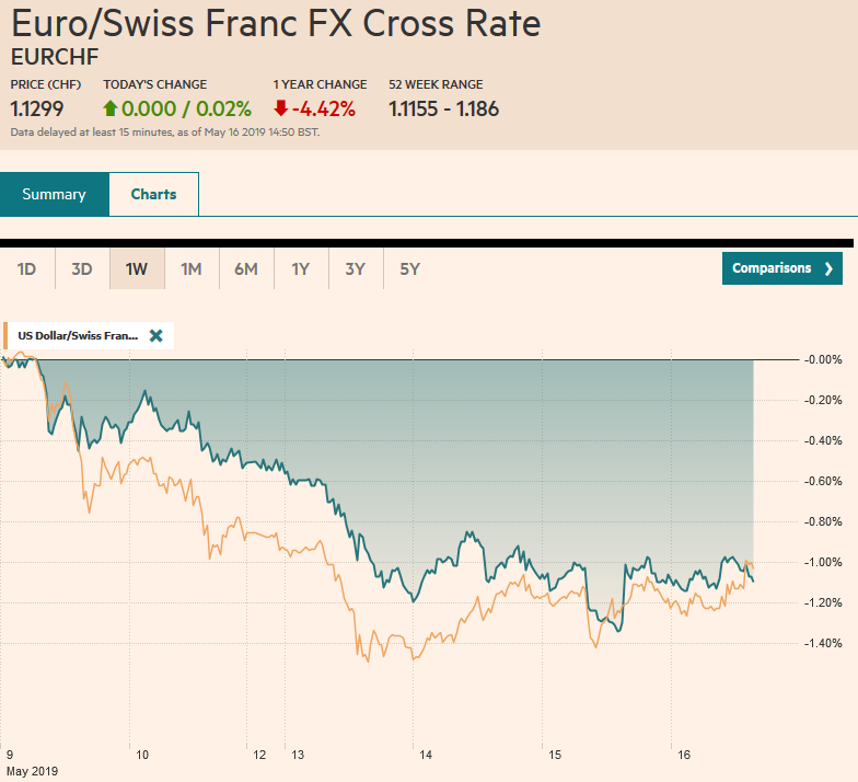 EUR/CHF and USD/CHF, May 16