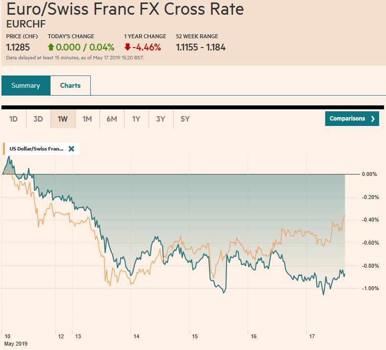EUR/CHF and USD/CHF, May 17