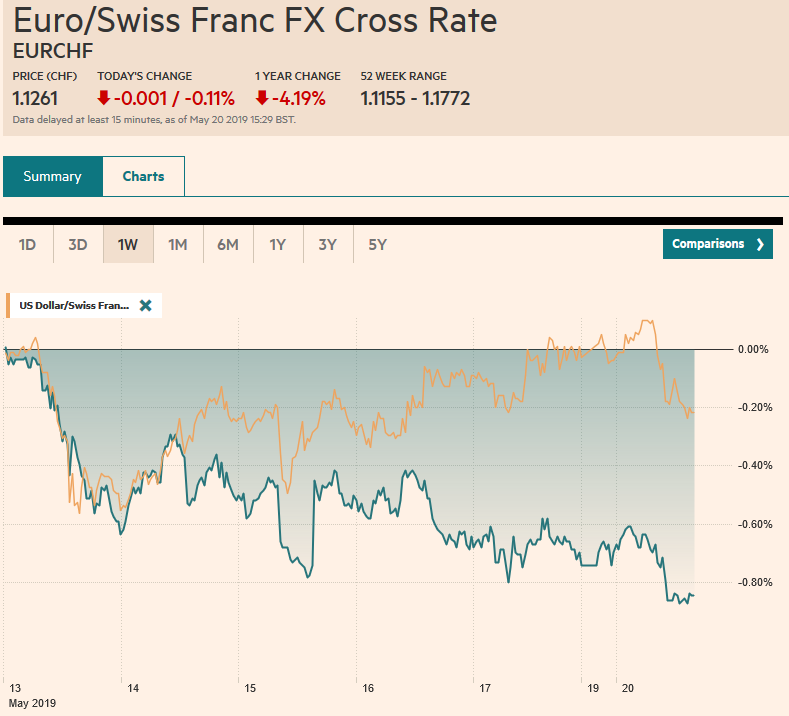 EUR/CHF and USD/CHF, May 20
