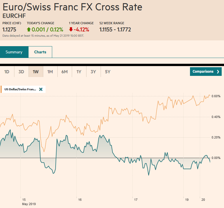 EUR/CHF and USD/CHF, May 21
