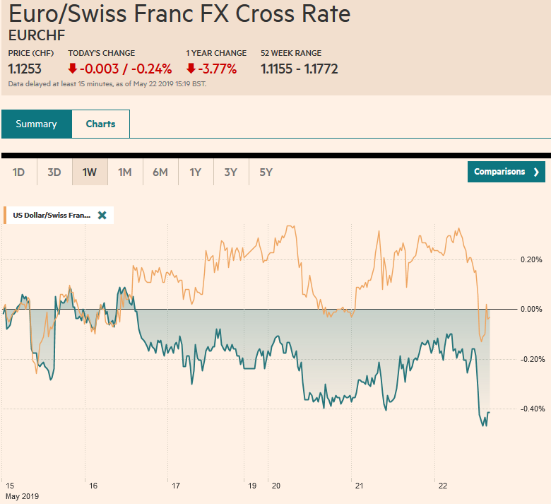 EUR/CHF and USD/CHF, May 22