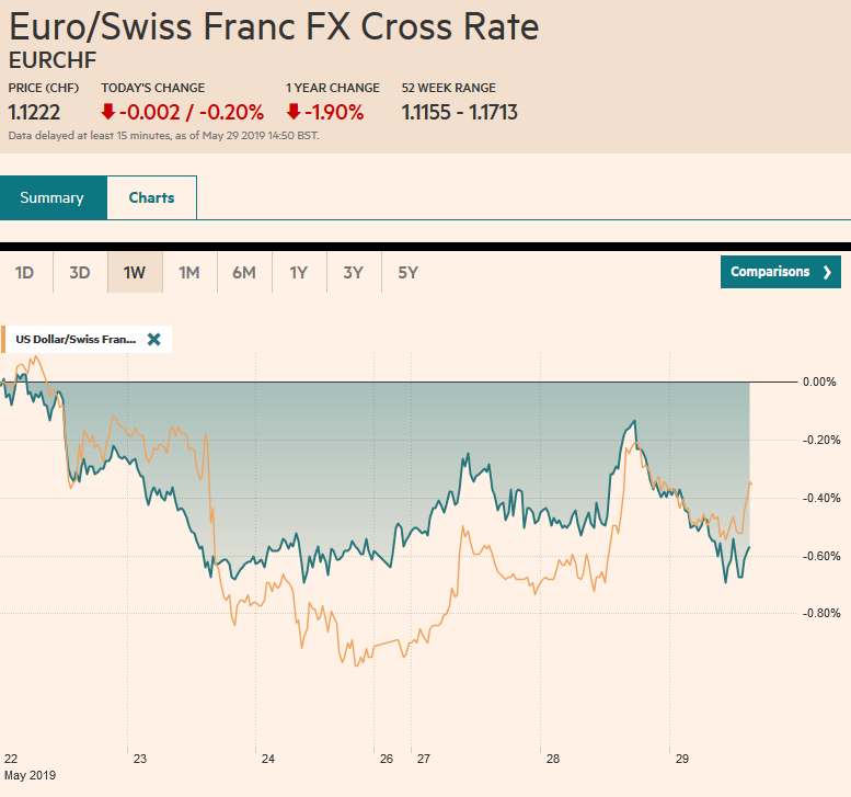 EUR/CHF and USD/CHF, May 29