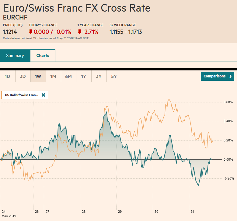 EUR/CHF and USD/CHF, May 31
