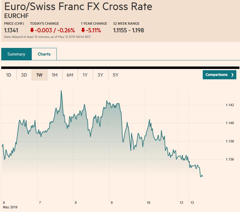 Euro/Swiss Franc FX Cross Rate, May 13