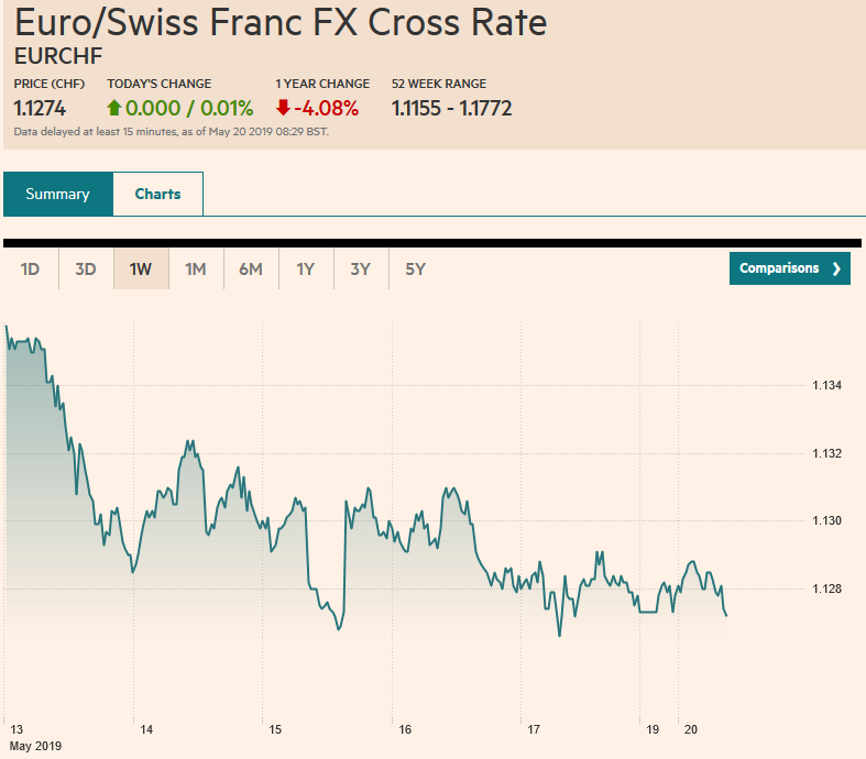 Euro/Swiss Franc FX Cross Rate, May 20