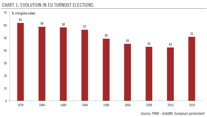 Evolution In EU Turnout Elections, 1979-2019