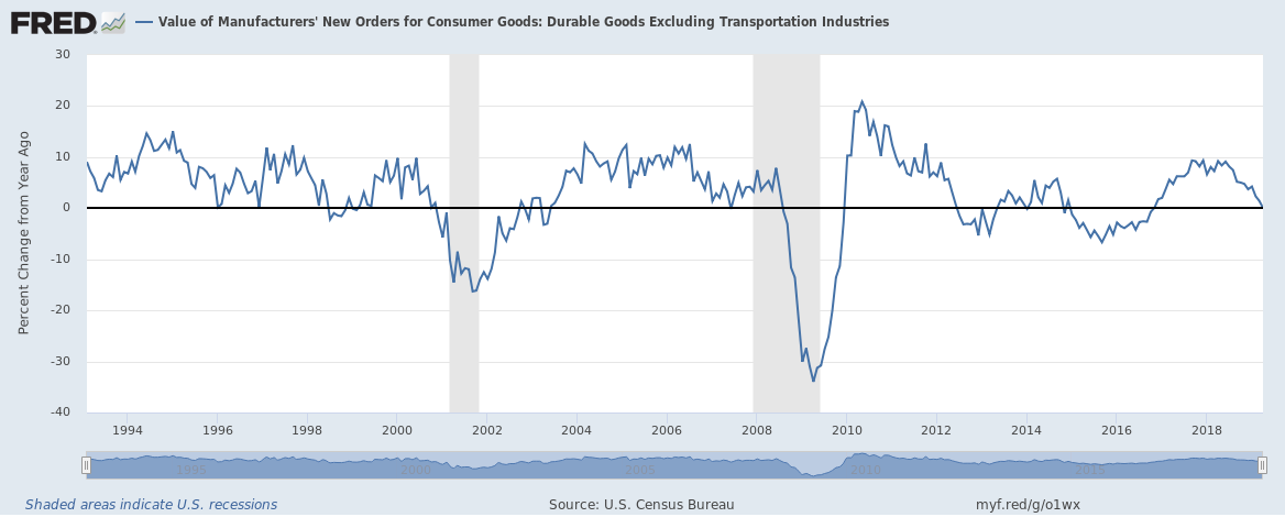 Value of Manufacturers New Orders for Consumer Goods, 1994-2018