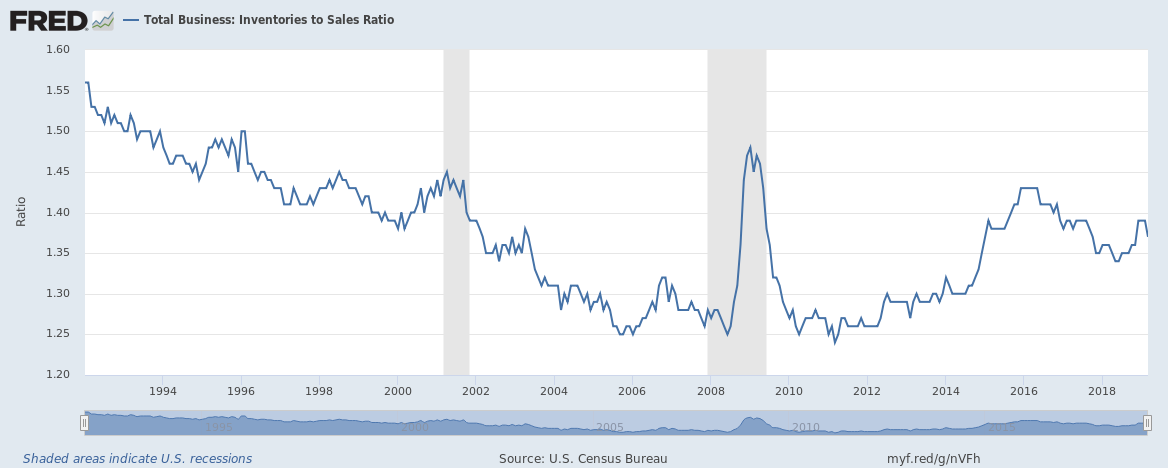 Total Business: Inventories to Sales Ratio, 1994-2018