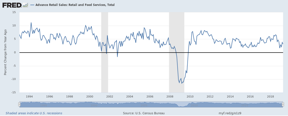 Advance Retail Sales, 1994-2018