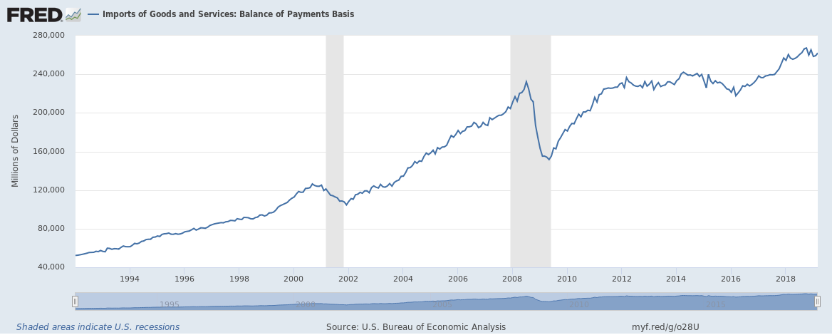 Imports of Goods and Services: Balance of Payments Basis, 1994-2018