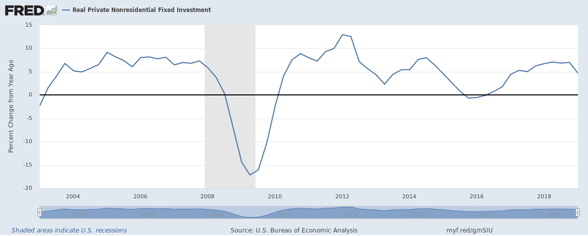 Real Private Nonresidential Fixed Investment, 2004-2018
