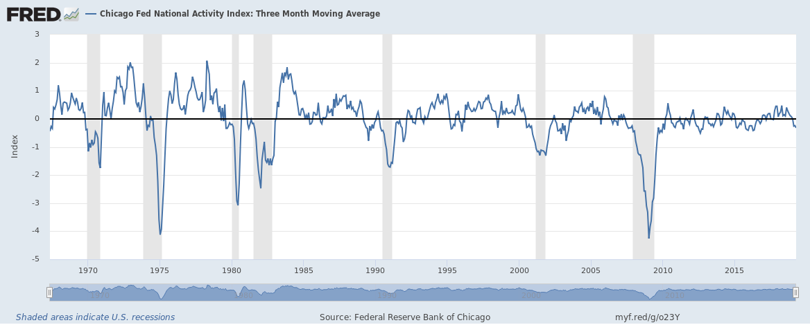 Chicago Fed National Activity Index, 1970-2015