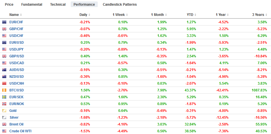 FX Performance, May 01