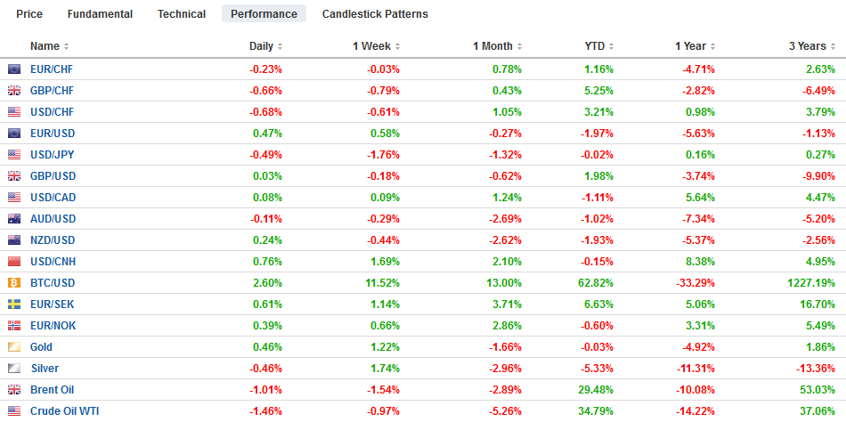 FX Performance, May 09