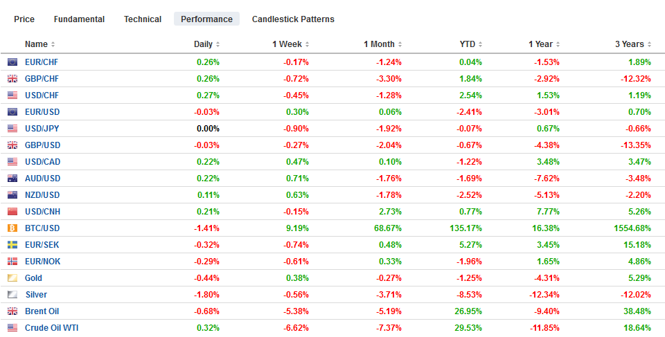 FX Performance, May 28