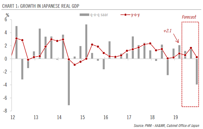 Growth in Japanese Real GDP, 2012-2019