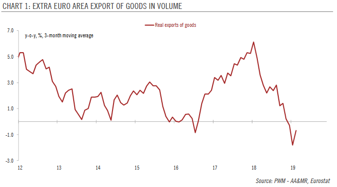 Extra Euro Area Export of Goods in Volume, 2012-2019