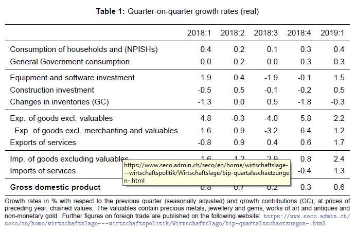 Quarter on Quarter Growth Rates ESVG, Q1 2019