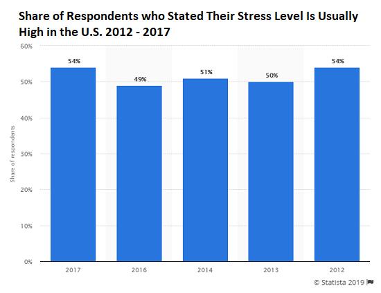 U.S. Stress, 2012 - 2017