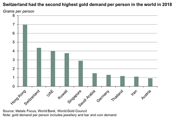 Switzerland gold demand