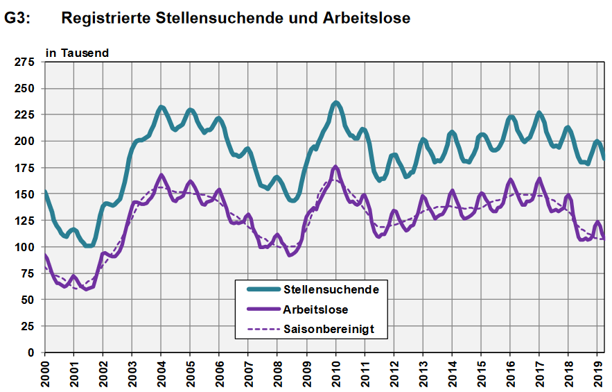 Switzerland, Number of Employed and Number of Job Seekers, April 2019