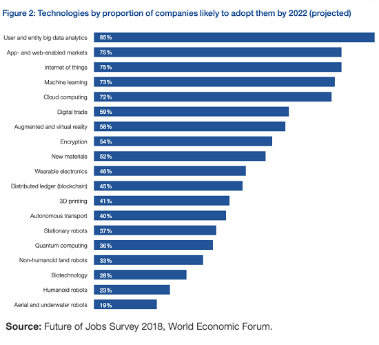 Technologies by proportion of companies likely to adopt them by 2022